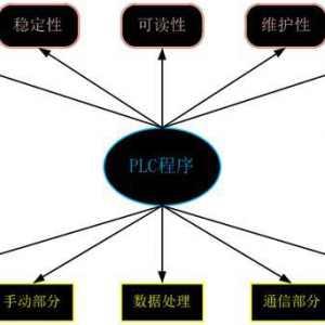 如何编写出质量较高的PLC程序