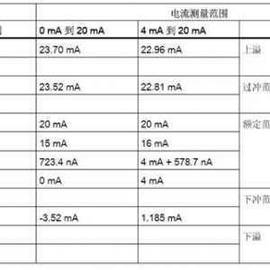 西门子S71200 1500的模拟量线性转换及数据处理