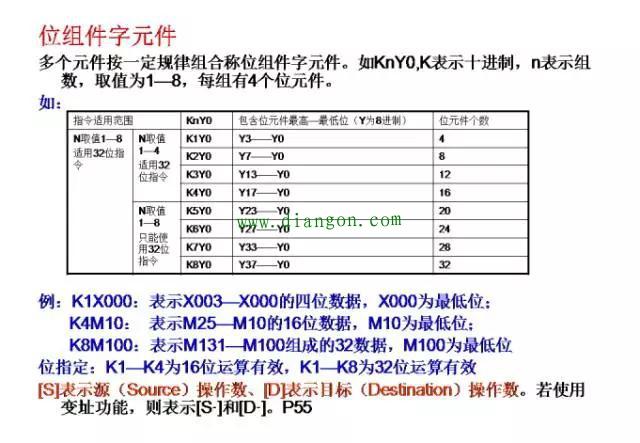 经典案例三菱PLC编程分享,一定有用!