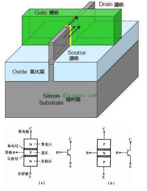 晶体管的结构特性