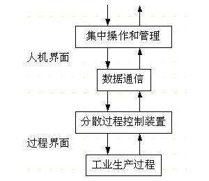 多智能儀表DCS系統的研究