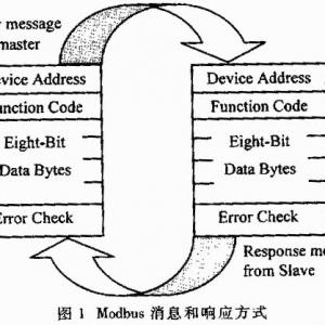 采用Modbus協議實現DCS系統中監控級數據集成