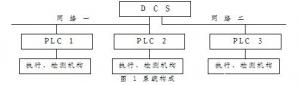 Modbus通信協議在分布式控制系統中的應用