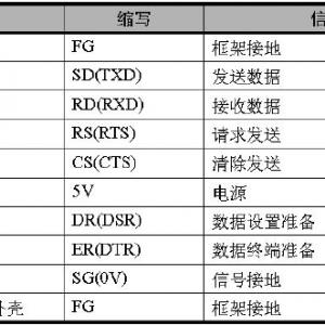 欧姆龙PLC通讯口(RS232、RS485/422)的正确使用