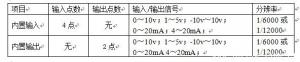 欧姆龙CP1H系列PLC内置模拟量的规格?