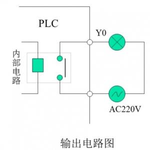 欧姆龙PLC内输出继电器Y0的功能和电路图