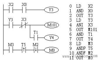 三菱PLC的基本指令 三菱PLC編程之標簽的設置(圖2)