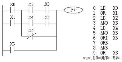 三菱PLC的基本指令 三菱PLC編程之標簽的設置(圖5)