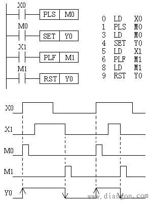 三菱PLC的基本指令 三菱PLC編程之標簽的設置(圖7)