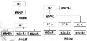PLC系统硬件设计方案