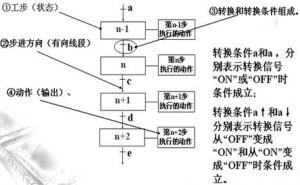 PLC顺序控制基本功能模块及编程