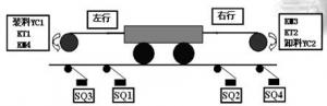 PLC顺序控制的程序设计实例