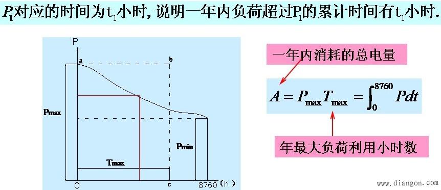 学习流程图