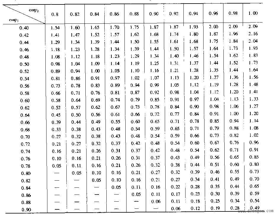 电容单位换算器_并联电容器补偿无功率原理和方法 - 电力配电知识_电工学习网