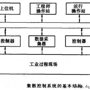 集散控制系統的基本結構
