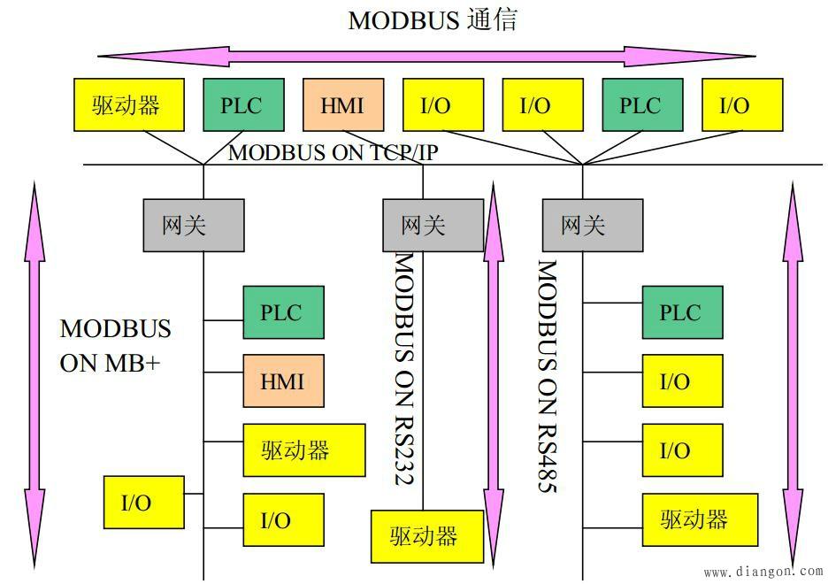 图18-4 Modbus网络体系结构实例