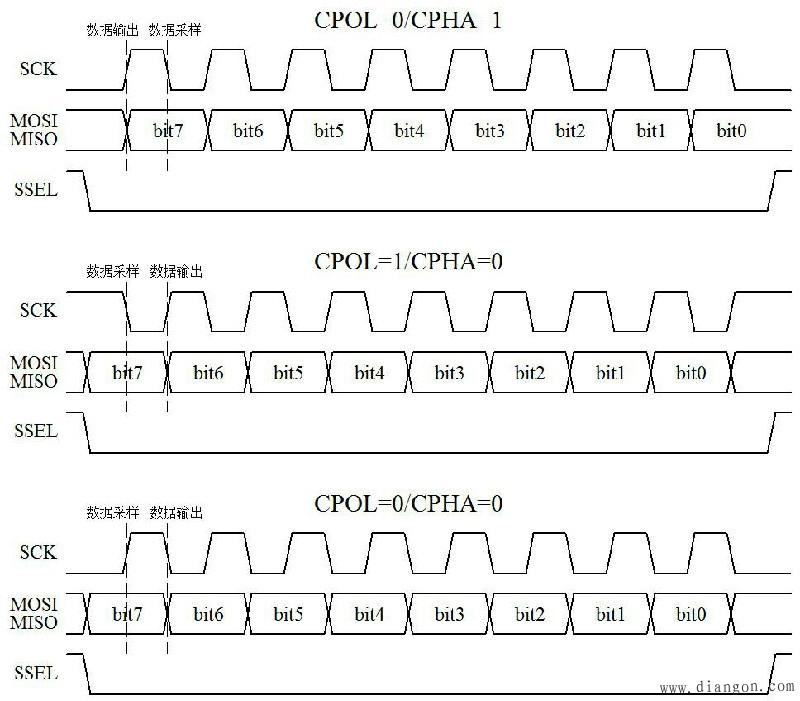 SPI通信时序图