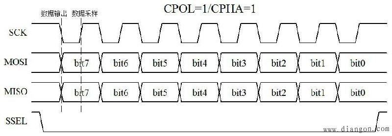 SPI通信时序图(1)