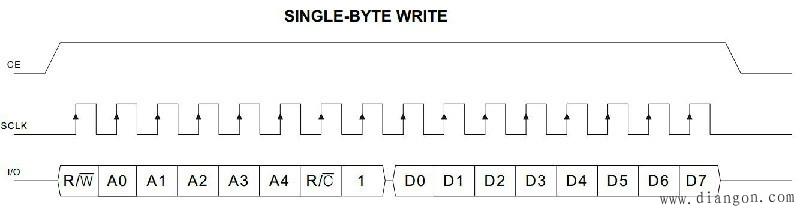 图15-11 DS1302单字节写操作