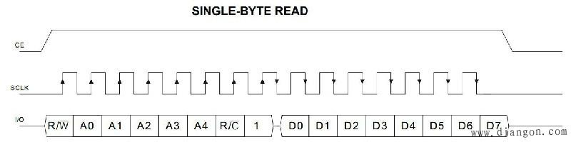 图15-13 DS1302单字节读操作