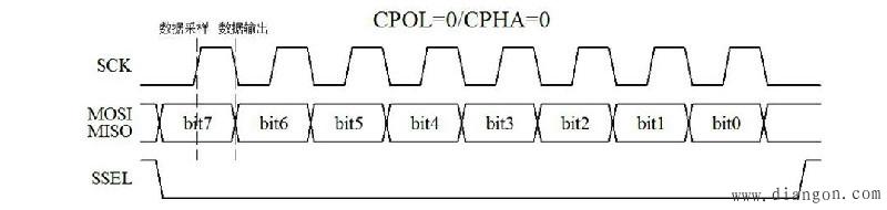 图15-12 CPOL=0/CPHA=0通信时序