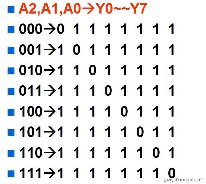 单片机教程-74HC148功能表