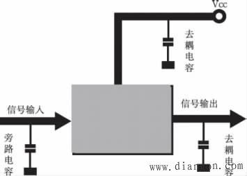 图2 旁路电容原理