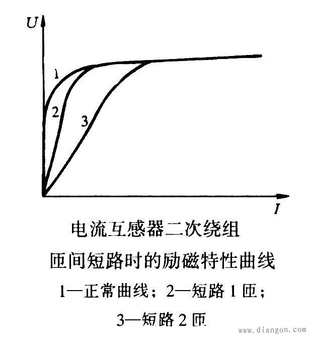电流互感器的励磁特性曲线