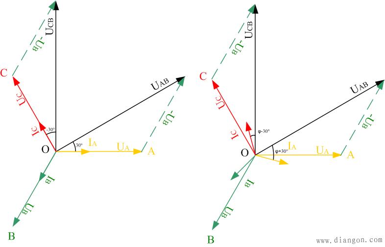二瓦计中线电压、相电压、线电流及相电流的相位关系