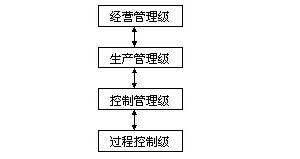 什么是集散控制系統