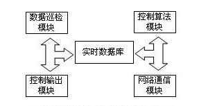 DCS的軟件系統