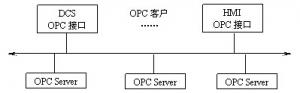 OPC技術及其應用