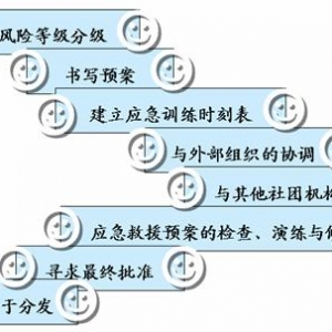 应急救援预案的编制过程