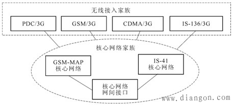 第三代移動通信系統的結構