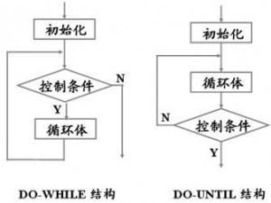 循环程序的结构形式及组成