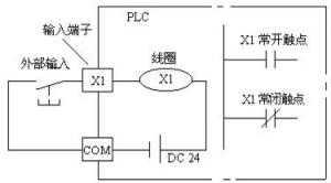 三菱FX系列PLC的步进指令
