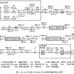密集波分复用技术在长途干线、大容量光纤通信系统中的应用