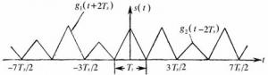数字基带信号的功率谱密度