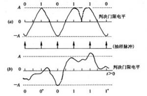 数字基带传输系统的抗噪声性能