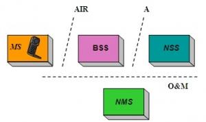 移动通信网的发展
