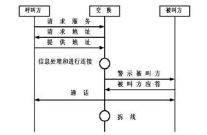 移動通信網的信令系統
