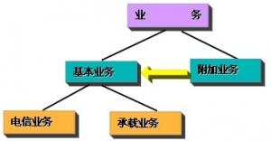 GSM系统的业务及其特征