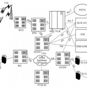 通用分组无线业务GPRS