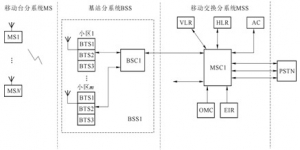 IS-95CDMA系统网络结构
