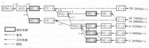 SDH的復用映射結構