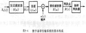 基帶傳輸系統的構成