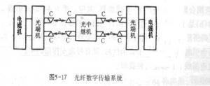 數字信號的頻帶傳輸系統