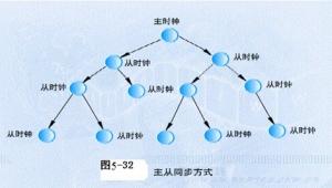 SDH传输网的网同步