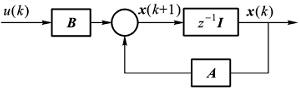 基于状态反馈的单输入系统极点配置方法
