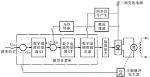 双闭环直流数字调速系统